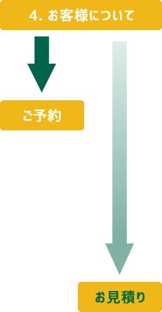 マクレントジャパン キャンピングカーレンタル お客様について