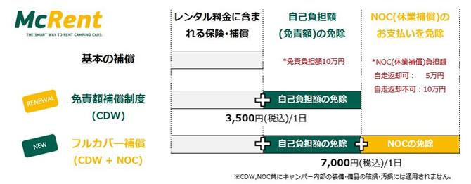 マクレント ジャパン キャンピングカー オプション補償内容